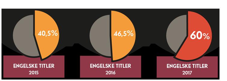 Andel engelske titler av den totale mengden katalogiserte titler 1. kvartal i 2015, 2016 og 2017.